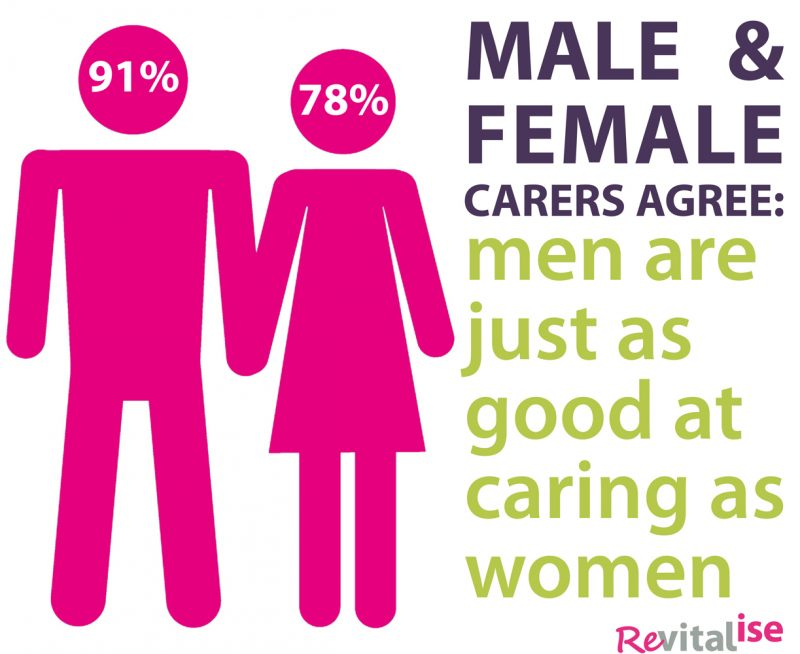 Reitalise infographic showing that men are as good at caring as women