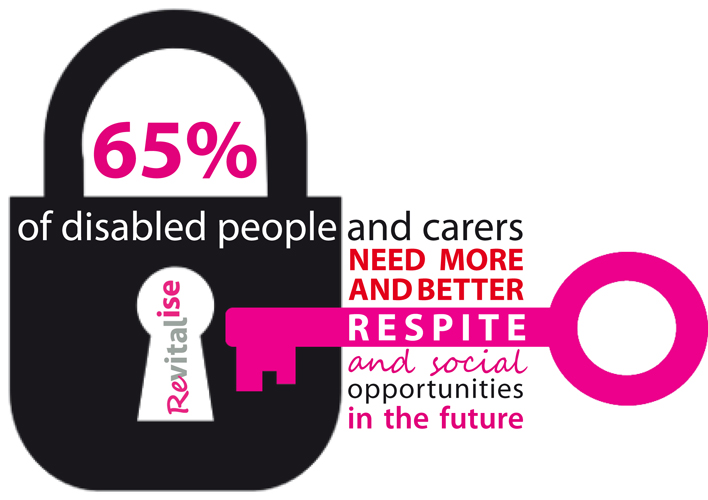 Revitalise infographic showing the need for more and better holidays for disabled people and carers