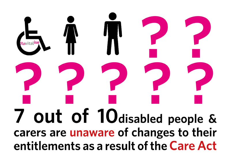 Care Act campaign infographic displaying research finding