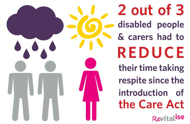 Revitalise Infographic about the Care Act